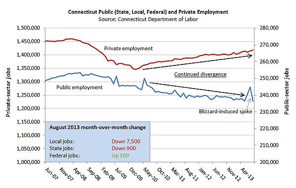 CT public employment trends