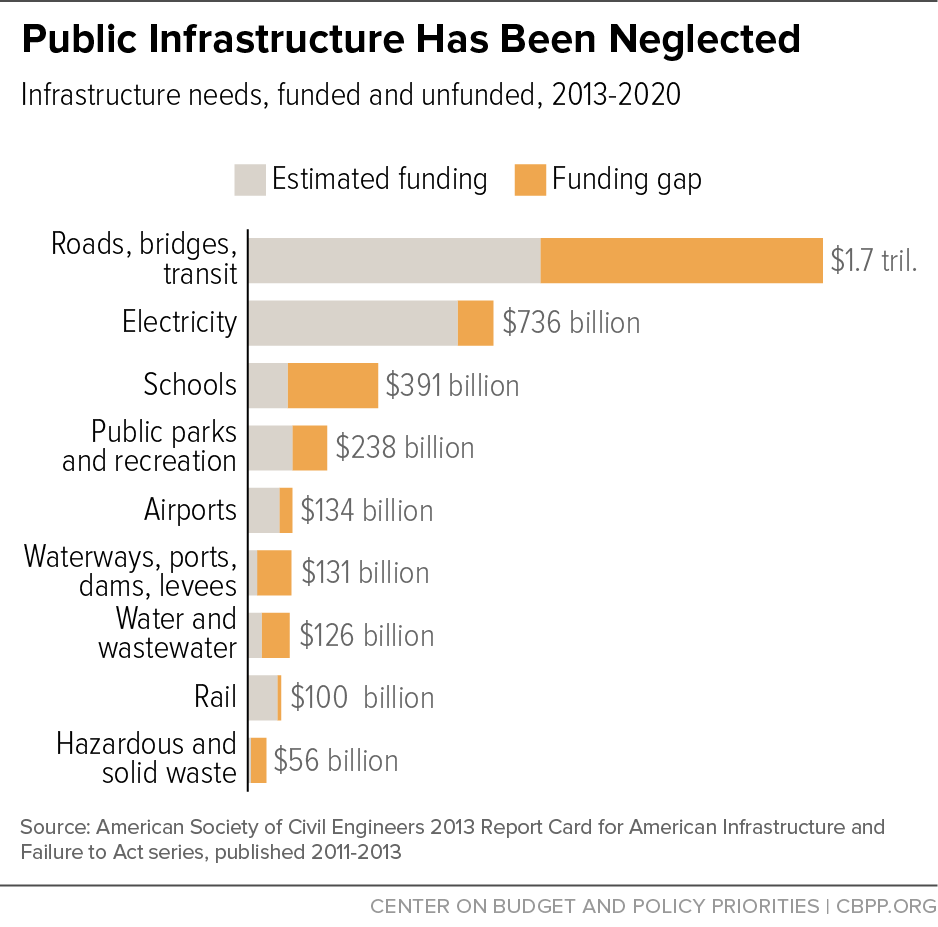 Public Infrastructure Has Been Neglected
