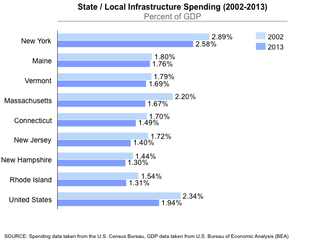 State/Local Infrastructure Spending
